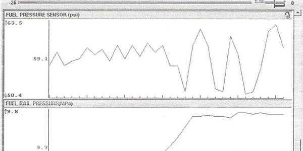 Figure 2: The top scan tool graphic shows low side pressure at about 60 psi. The bottom graph...
