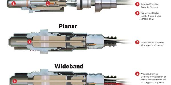In comparison to thimble and planar types, the wide-band sensor (bottom) produces a current...