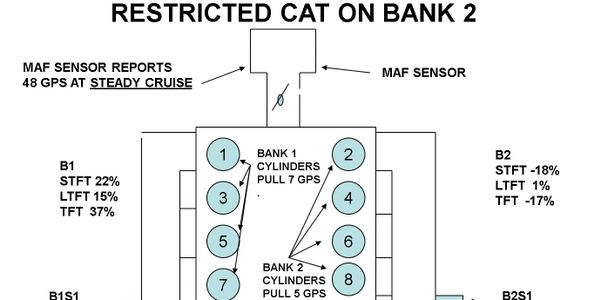 Figure 1: A clogged converter on Bank 2 would impede those cylinders' ability to breathe and...