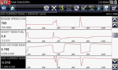 On this 2013 Honda Acura 2.4L engine with the scan tool reading enhanced (OEM) data, the air/fuel sensor signal is reported as both voltage and current. It is interesting to note that they don't cycle up and down when the rpm is steady.