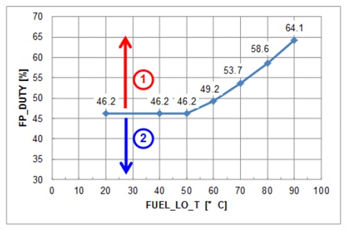 When viewing PID data, this example shows poor performance above the line (1) amd normal performance below the line (2).