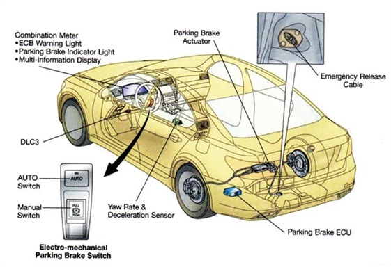 This Lexus system is typical of the single motor system that actuates traditional shoe-in-hat parking brakes. The motor and control module are not integrated and both are tucked away to reduce the likelihood of damage. Note also the option of applying the brake upon demand or allowing it to be applied automatically when the vehicle is at rest and the transmission is in park.