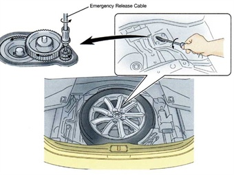 Should the battery power be lost, a cable extending from the electronic parking brake motor on this Lexus example can be turned by hand to release the brakes by simply installing the proper bit on the supplied screwdriver and turning it counterclockwise. Note that the system features a transmission system that serves to multiply the torque of the motor to pull the brake cables.