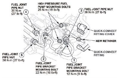 Note torque specifications. Fuel joint pipe nut 27 ft.-lbs., high pressure fuel pump mounting bolts 18 ft.-lbs., fuel joint pipe bracket mounting bolt 16 ft-lb and fuel joint pipe bracket mounting bolt 9 ft-lb. Refer to the service manual for intake manifold bolt torque.