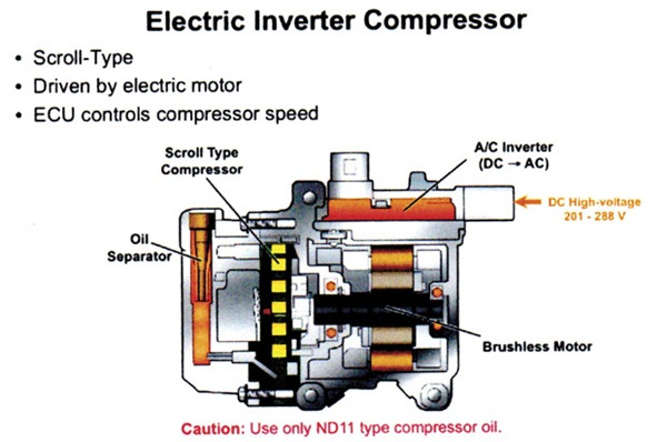 Cutaway view of a Toyota high voltage electric inverter A/C compressor. This is a scroll type, driven by an electric motor. Compressor speed is controlled by an ECU.