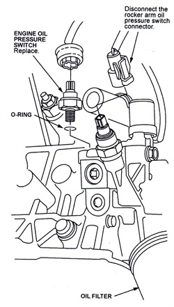 Note the locations of the engine oil pressure switch and the rocker arm oil pressure switch.
