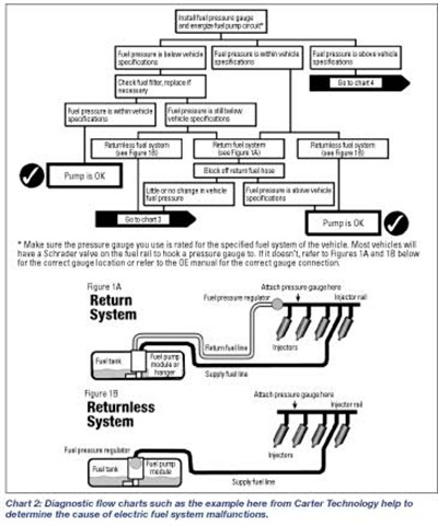 Chart 2: Diagnostic flow charts such as the example here from Carter Technology help to determine the cause of electric fuel system malfunctions.
