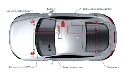 Example of the magneto-rheological (MR) fluid system shown here on an Audi TT.