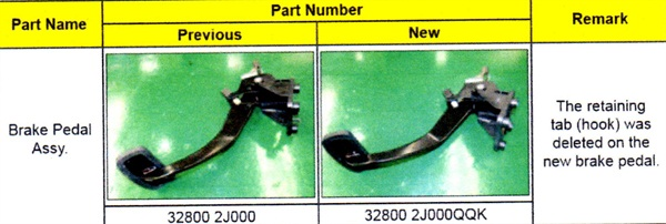 The previous brake pedal assembly (left) and the replacement assembly (right). The retaining tab (hook) has been deleted on the new brake pedal assembly.