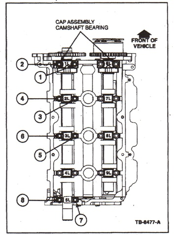 When re-tightening the camshaft cap fasteners, be sure to follow the correct tightening sequence.
