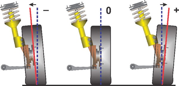 Three examples of camber angle. From left to right: negative camber, where the top of the tire leans inward as compared to the bottom of the tire; zero camber, where the tire aligns to a true vertical; and positive camber, where the top of the tire leans outward. In very broad terms, negative camber aids in maintaining a fuller tire contact patch during turns, while positive camber provides less steering effort and better straight-line stability.