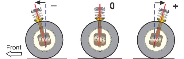 The caster angle (as viewed from the side of the vehicle) refers to the angle created by the upper ball joint (or strut bearing) through the lower ball joint. If the upper joint is located behind the lower ball joint, this is positive caster. If the upper joint is ahead of the lower joint, this is negative caster. Viewing a vehicle's left side (driver side), the drawing on the left shows negative caster.
