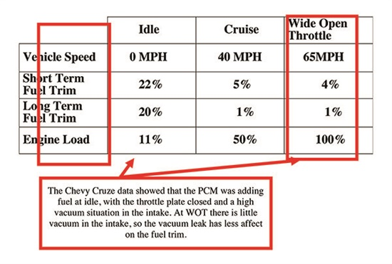 This chart shows the STFT and LTFT values of the Chevy Cruze before the repair.
