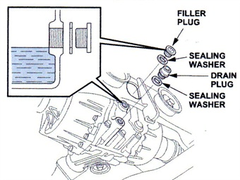 After first draining and refilling the differential, re-use both original sealing washers. After circulating the fresh fluid during your test drive, always use new sealing washers when refilling for the final time.