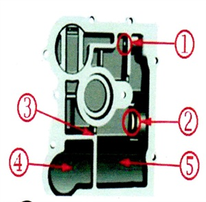 Important: When filling the differential clutch housing after repairs, the fluid must be able to flow over the top of the internal wall of the pump cavity, making it imperative that the fluid is filled through the vent opening with the cover plug installed. The bottom of the cover plug opening and the internal wall are at the same level. If the cover plug is not installed, the fluid will fill the differential clutch oil sump and run out of that opening before it can flow over the wall into the pump cavity. Fluid P/N 88863349 U.S./ 88863350 Canada will be needed and can be obtained from GMSPO.