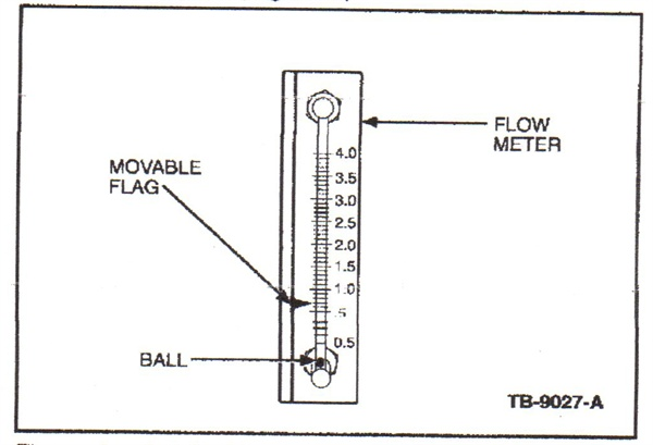 Shown here is the machine's flow meter with movable flag and indicator ball.