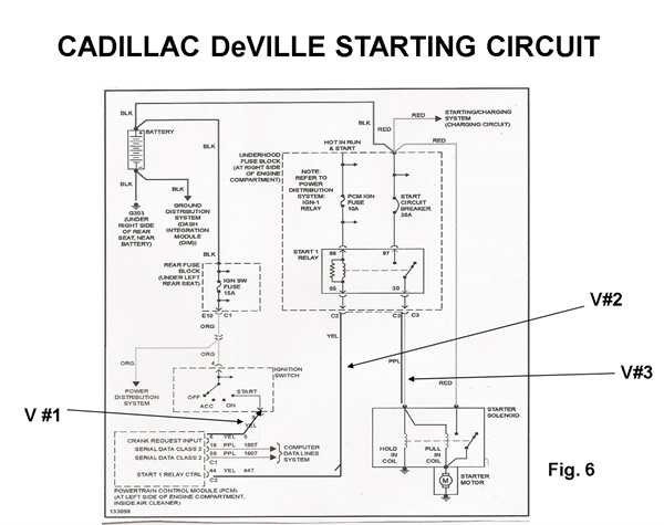 Figure 5: Starting circuit schematic. The first dynamic voltage check was done at V1. This should be battery voltage from the ignition switch in the crank position. The #2 reading is where the PCM ground side controls the starter enable relay. Reading #3 shows good dynamic voltage from the power side of the starter relay.