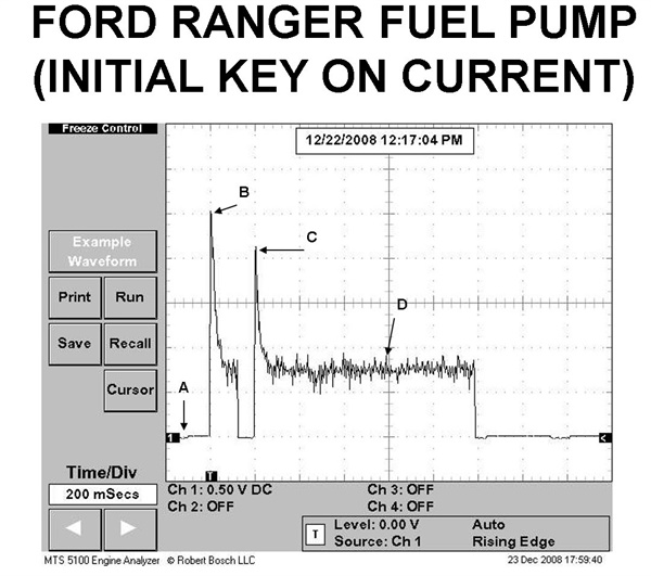 Figure 8: With a current probe attached around one wire at the inertia switch in this example, the amperage waveform was obtained during a KOEO key cycle on a Ford Ranger.