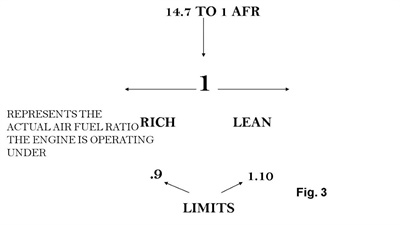 Figure 3: Air fuel ratio numbers below 1 indicate a rich condition, while numbers above 1 indicate a lean condition. Good parameters should always be between .9 and 1.10.