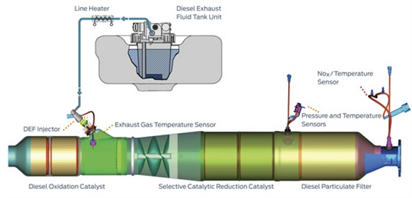 An example of Ford's SCR system. After the exhaust stream leaves the diesel oxidation catalyst, the selective catalytic reduction stage kicks in (on demand), at which point the exhaust stream is further purified by a diesel particulate filter.