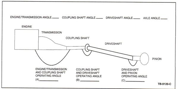 Illustration/worksheet for measuring driveline angles.