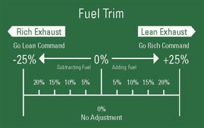 Fuel trim graphic. A rich condition commands leaner. A lean condition commands richer.