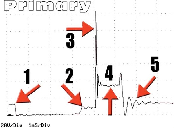 Figure 11: Different parts of an ignition waveform.