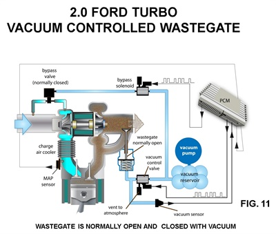 Figure 11: Ford 2.0L turbo engines feature a wastegate that is normally open and closed with vacuum. This system allows for more accurate wastegate control under all operating loads.