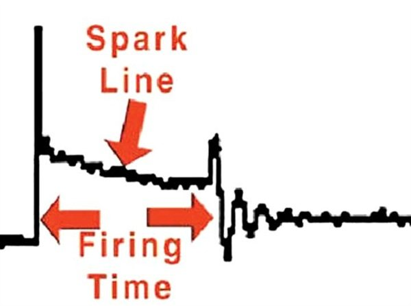 Figure 14: Here we see the spark voltage part of the ignition waveform pattern.
