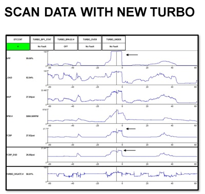 Figure 18: Scan data with a new turbo. The APP is requesting 98% throttle. The rpm is at 5,800. The turbo charge boost sensor (TCBP) indicates 27 psi. Desired boost pressure is nearly the same at 26 psi. Note that the duty cycle command to the wastegate control solenoid is at 58%.