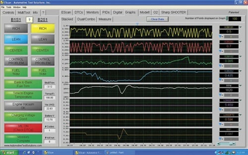 Figure 3: Shown here is an example of reading multiple PIDs. The top two columns on this screen shot show the B1S1 and B2S1 oxygen sensors. As one can see, both go up and down around the same time. One is not faster than the other. By using a scan tool that graphs multiple PIDs at the same time, such as the EScan, picking out a lazy oxygen sensor is a snap.