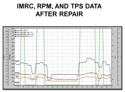 Figure 4: After the repair, at idle the IMRC is in the closed position. As throttle is opened and rpm increases, the position of the IMRC went from closed to open. The lack of power was diagnosed properly.