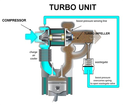 Figure 6: A look at the turbo. Exhaust gas spools up the impellers which in turn rev up the compressor. The compressor draws in fresh air and forces pressurized air into the charge air cooler and then into the intake system.