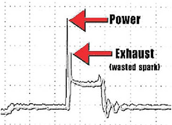 Figure 7: Ignition waveforms of a typical waste-spark system.