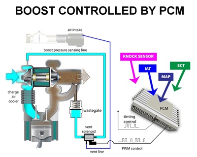 Figure 7: The PCM duty cycle controls the boost solenoid.