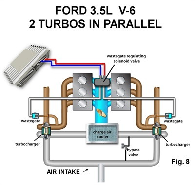 Figure 8: An example of a 3.5L Ford V6 twin turbo Ecoboost engine. The system is designed to improve throttle response while limiting turbo lag.