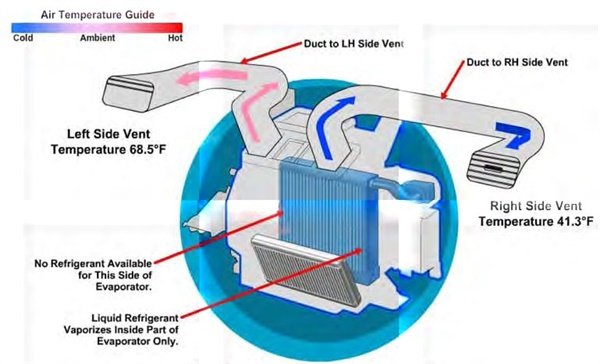 Refrigerant vaporization with low charge.