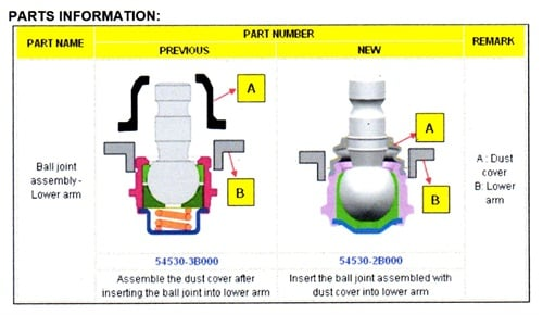 When dealing with the new style lower ball joint, insert the ball joint assembled with the dust cover into the lower arm (new style seen on right).