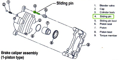 Replace the sliding pin on each front caliper to eliminate the squeak complaint.