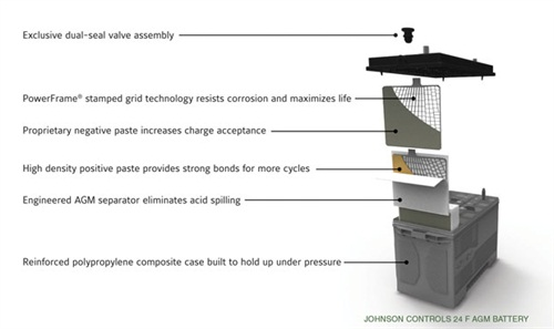 Illustration shows the typical construction of an absorbed glass mat (AGM) battery.