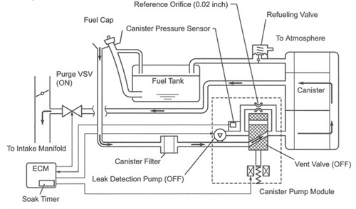 Figure 4: EVAP schematic for the 2007-2011 Camry.