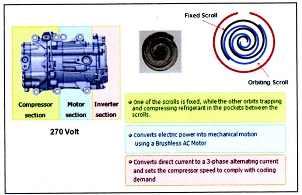 The 2011 Optima Hybrid features a scroll type compressor that cannot be mixed with PAG oil. Only a special non-conductive lubricant (PVE oil) must be used.