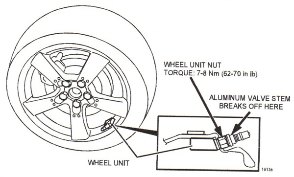 If an incorrect valve stem cap is installed (brass or with brass  insert), and seizure occurs, the aluminum valve stem will typically  break off at the outboard face of the TPMS unit's mounting nut.