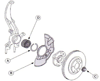 During front wheel bearing (D) replacement with the upgraded assembly, be sure to replace the retaining clip (A), dust cover (B) and locknut (C).