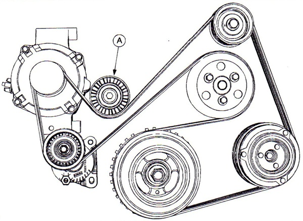 The smooth idler pulley (A) may be the cause of a cold-start whistle or whine noise on Mazda Tribute 2.5L engines built from Oct. 27 to Nov. 28, 2008.