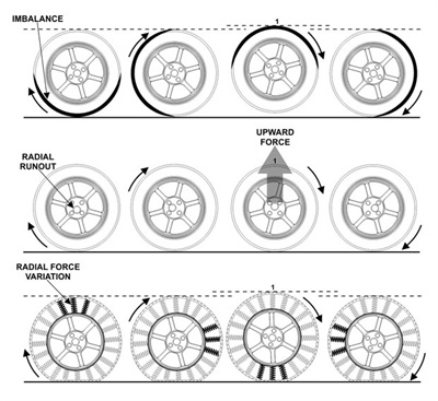 Examples of tire and wheel vibrational issues. The illustration at the top depicts an imbalance condition wherein dynamic imbalance results in the tire's contact patch deviating from the axle center as the wheel rotates. The center row is an example of radial runout, where the wheel is not properly centered on the hub. The bottom row depicts radial force variation where a high spot on the tire (or an area of the tire that is more dense/stiffer than the rest of the tire) is present.