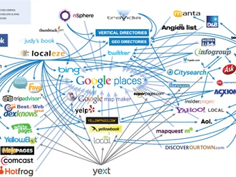 Drive Local increases the directory reach of Net Driven clients from the industry standard of 20+ directories to 200+ directories to guarantee maximum exposure across the Internet.