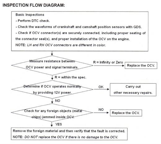 Inspection flow diagram.