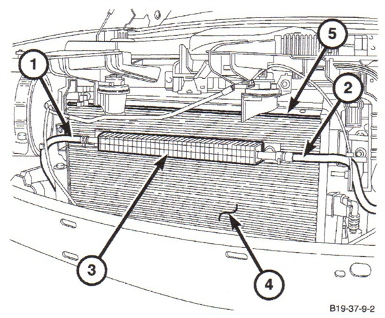 Power steering cooler is shown here mounted to the tri-cooler  (condenser). Shown are power steering return hose (1); power steering to  reservoir hose (2); power steering cooler (3); tri-cooler (4); and the  first (top) cooler fin on the condenser (5).
