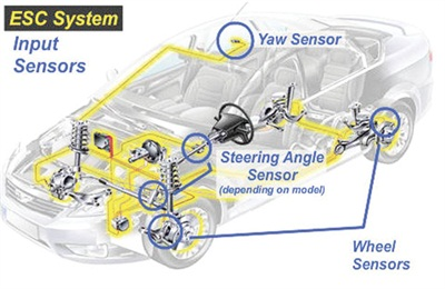 Today's increasingly sophisticated electronic ride control systems take advantage of a variety of input sensors, including the ABS wheel speed sensors and steering angle sensor, in addition to the lateral and longitudinal pitch sensors and yaw rate sensor.